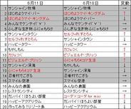 PC版「mixi」のアプリランキング(6月18日版)-『はじめようマイ・キングダム』が2位に浮上など