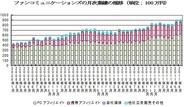 ファンコミュニケーションズ、6月月次売上高は前年比28%増の9億0400万円-2ヵ月連続で9億円台