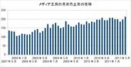 メディア工房、月次売上高は2億1400万円と過去最高を更新