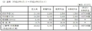 東映アニメ、「ワンピース」好調で営業益予想を40%上方修正