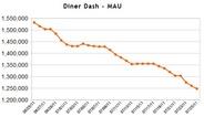 PlayFirst、MAU1200万のレストラン経営ゲーム「Diner Dash」を8月29日に終了