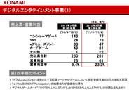 コナミ、1Qのソーシャルゲーム売上高は前年比3.25倍の78億円-コンシューマー上回る