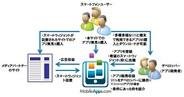 アイフリーク、モバイルアプリのマーケットプレース「MobileApps.com」日本語版を開設