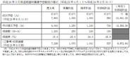 AQI、今3月期営業益予想を24%上方修正・・・「ブラウザ三国志」と「ブラウザプロ野球」が好調