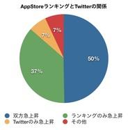クエリーアイ、iPhoneアプリランキングの急上昇要因の半数は「つぶやき」だったと発表