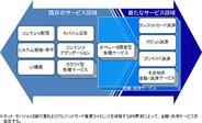 NTTドコモの独子会社net mobileが金融・決済事業に参入