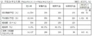 クリーク・アンド・リバー、2012年2月期の営業益予想を83%上方修正