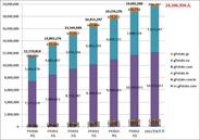 ガーラ、「gPotato」の累計会員数が全世界で2000万人突破