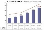 【NTTナビスペース調査】スマホの保有比率は12.2%に上昇・・・10代、20代がけん引