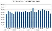 ガーラ、9月のオンラインゲーム「gPotato」の売上は前年比10.5%減の2.72億円