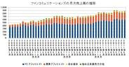 ファンコミュニケーションズ、9月の月次は前年比20.5%増の8.8億円…12ヵ月連続で2ケタ増