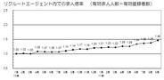 リクルートエージェント、9月の有効求人倍率が1.46倍…22ヵ月連続で1.0倍上回る