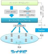 デジタルガレージ、Twitter対応のソーシャルアプリプラットフォームの提供開始