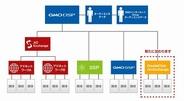 GMO NIKKO、Googleのアドエクスチェンジに広告配信を開始…第三者配信アドサーバーによる広告配信も実現