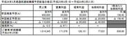 任天堂、販売不振や為替差損で今3月期の業績予想を下方修正…200億円の最終赤字に