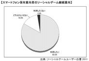 【エンターブレイン調査】ソーシャルゲームユーザーの83%がスマホに移行しても遊ぶ