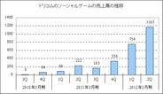 ドリコム、第2四半期のソーシャルゲームの売上高は前年比5.2倍の11億6500万円に拡大