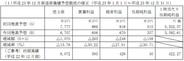 ゲームオン、2011年12月期の営業益予想を30%減額修正…既存タイトルの不振や新タイトルのサービスの遅れで