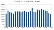 ガーラ、10月の月次売上高は前年同月比15.8%減の2億5400万円