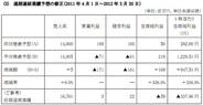 IMJ、2012年3月期は営業赤字となる見通し…KLab株式の売却益で最終黒字転換