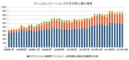 ファンコミュニケーションズ、10月月次売上高は前年比13.7%増の8億6800万円