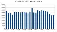 ガーラ、11月のオンラインゲームは前年同月比19.8%減の2億5400万円