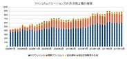 ファンコミュニケーションズ、2011年11月の月次売上高は6.7%増の8億8400万円