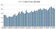 メディア工房、11月月次売上高は前年同月比5.9%増の2億5000万円…6ヵ月連続の2億円超え