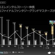 クルーズ、3Qはネイティブゲームの売上が14倍に…『エレスト』『FFグラマス』が貢献 新作は『アヴァロンΩ』と版権を活用したもう1タイトルを開発中!