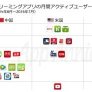 【AppAnnie調査】「世界のモバイル動画ストリーミングアプリ最新市場動向」を発表 収益は米国で前年比3.2倍、中国で9.6倍と高い成長率を記録