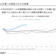 マイネット上原社長、「20年4~6月の国内のゲーム市場は過去3年と比較しても大幅に拡大」 新型コロナ拡大に伴う巣ごもり消費で恩恵