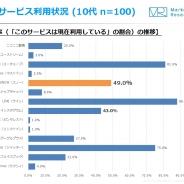 【ジャストシステム調査】10代のSNS利用状況、約半数が「SNOW」利用 「Instagram」を抜く