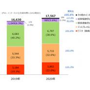 国内電通グループ4社、「2020年 日本の広告費 インターネット広告媒体費 詳細分析」を発表 巣ごもり需要でソーシャル広告や動画広告が増加