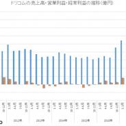 ドリコム、10~12月期は4四半期連続で減収 enzaへの先行投資で経常損失も4.77億円に拡大