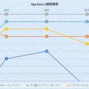 『ウマ娘』平日完全制覇で連勝記録を更新中、『ログレス』TOP10復帰の裏に『転スラ』コラボあり…App Store1週間振り返り