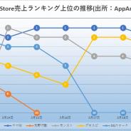 『ウマ娘』が強さを見せた一週間、無料上位キープで新規流入継続 『モンスト』と『荒野行動』も首位獲得 周年よりもIPコラボ? App Store振り返り