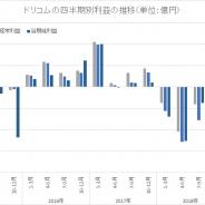 ドリコム、4~6月は2四半期連続で営業黒字 経常と最終は17年10~12月以来の黒字転換 投資局面だった「enza」がついに収益貢献