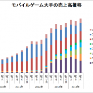 【決算まとめ】主要モバイルゲーム企業の7~9月…ミクシィの躍進続く DeNA、サイバーエージェントはネイティブアプリで成果 市場全体も再び拡大傾向に