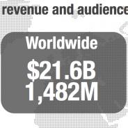 【SUPERDATA/TalkingData調査】中国、モバイルゲーム市場規模は3000億円 MAUは米国を抜き2.7億と猛進!!