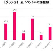 ソーシャルゲーム・オンラインゲームの「夏イベント」に参加したユーザーは39%、課金した人は30%に ゲームエイジ総研調査