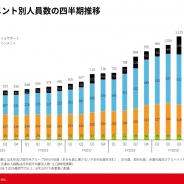 【スマホゲーム会社の雇用動向】エイチーム、19年10月末の社員数は微減の1113人 ゲームが10人減、ライフサポートが13人増