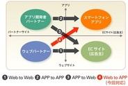 バリューコマース、AndroidアプリのCPI型アフィリエイト広告の提供開始