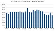 ガーラの1月のオンラインゲーム事業の売上高は前年比19.7%減の2億4300万円