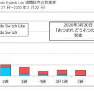 「あつまれ どうぶつの森」国内販売本数は初週188万0626本と推定 Switch向けで歴代1位に【ファミ通調査】