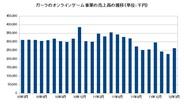 ガーラ、3月のオンラインゲーム事業の売上高は前年比24%減の2億6200万円