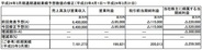 ソニー、2012年3月期の最終赤字が5200億円に拡大…繰延税金資産に引当金計上で