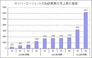 サイバーエージェントのSAP事業の2Q売上高は前年比3.5倍の61億円に急拡大…「神撃のバハムート」や「アイドルマスター」などが貢献