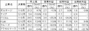 上場SAPの直近四半期業績…QonQでの営業増益は6社中2社