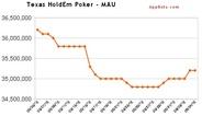 Zynga「Texas HoldEm Poker」がFacebookゲームのMAUランキング首位…「CityVille」が首位陥落