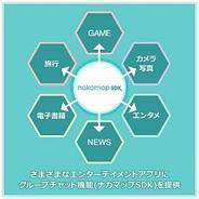 カヤック、スマホアプリにソーシャルコミュニケーション機能を提供する「ナカマップSDK」をリリース